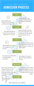 An infographic showing MBBS in Ukraine Admission Process