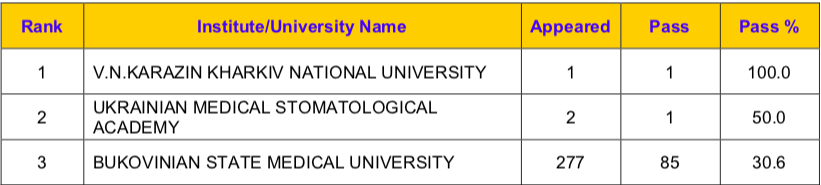 Bukovinian State Medical University FMGE passing percentage
