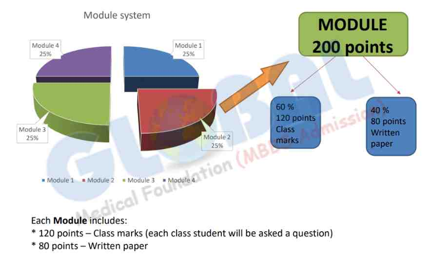 MBBS in Ukraine Module System