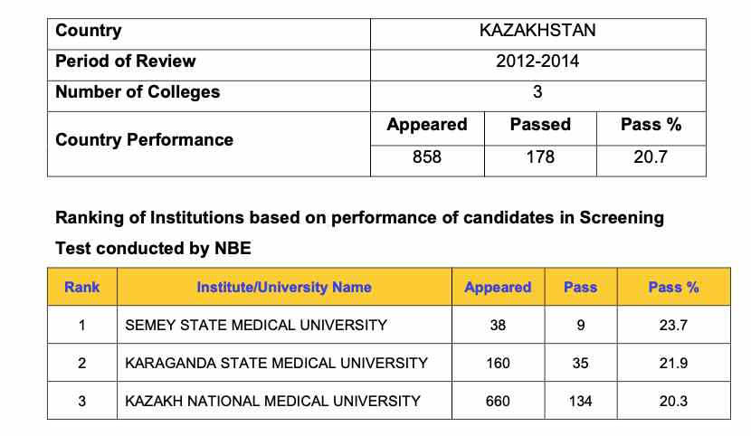 FMGE result after MBBS in Kazakhstan 2012-14
