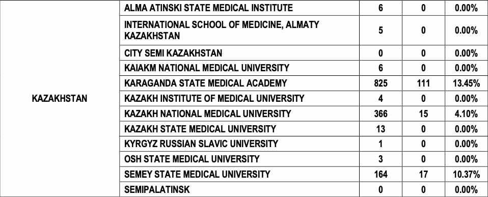 FMGE result after MBBS in Kazakhstan 2015-18